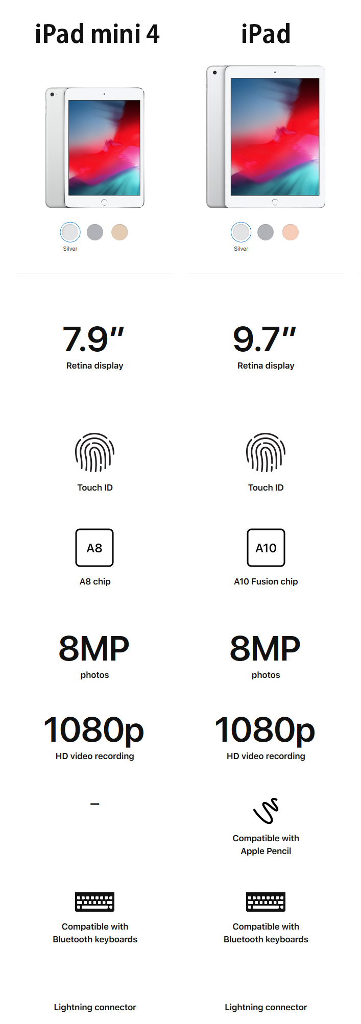 iPad mini 4 vs iPad 9.7