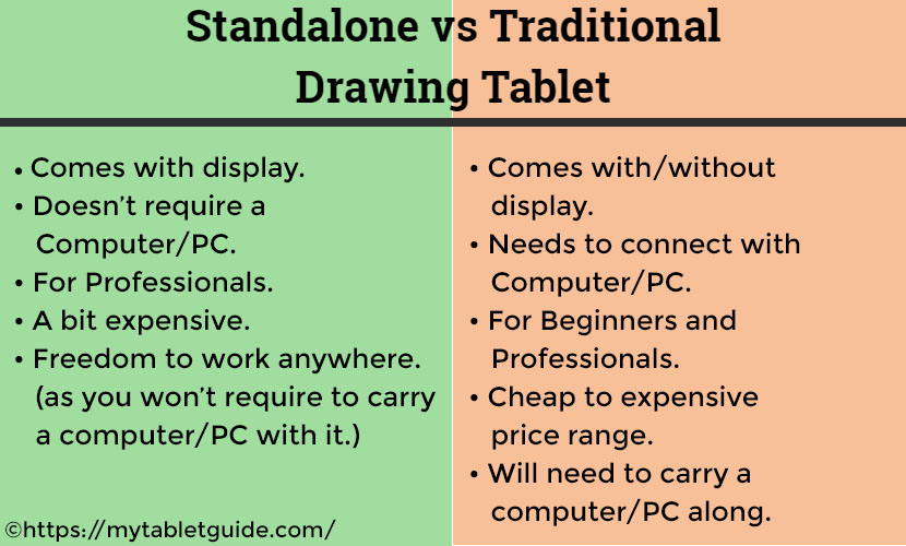 standalone vs traditional drawing tablet