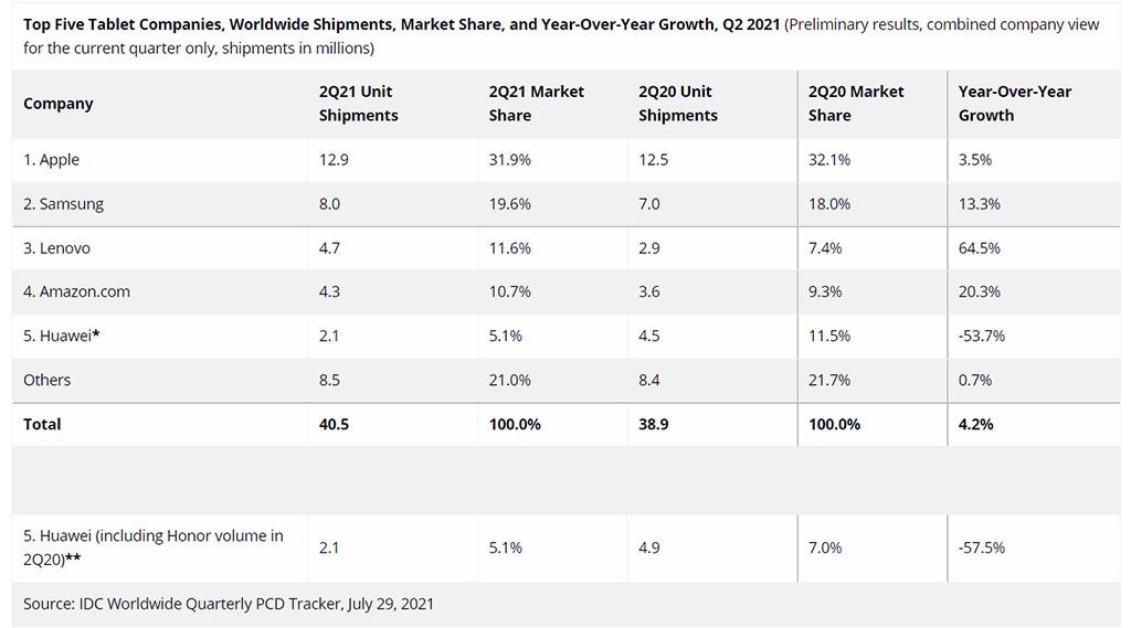 idc q2 2021 tablet market share